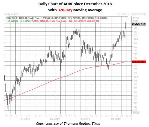 adbe stock daily price chart on dec 13