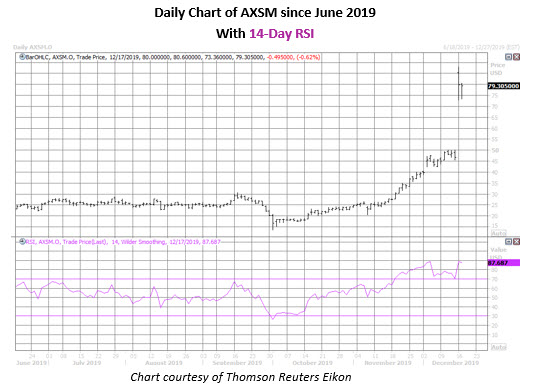 axsm stock daily price chart on dec 17