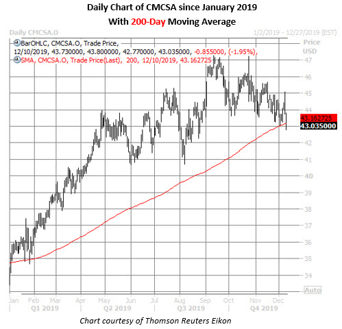 cmcsa stock daily price chart on dec 10