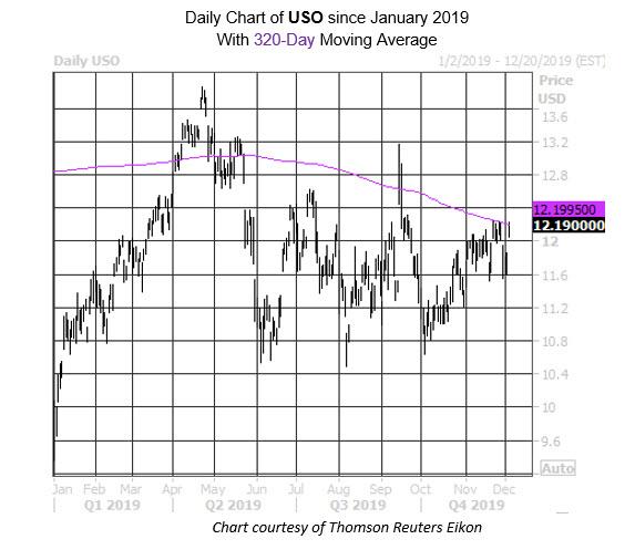 Daily ETF Chart USO