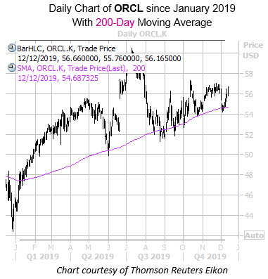 Daily ORCL with 200MA