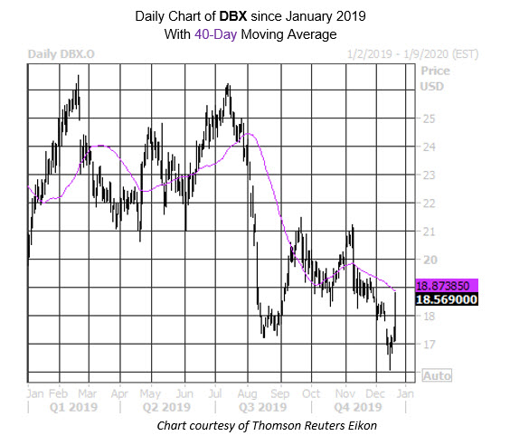 Daily Stock Chart DBX