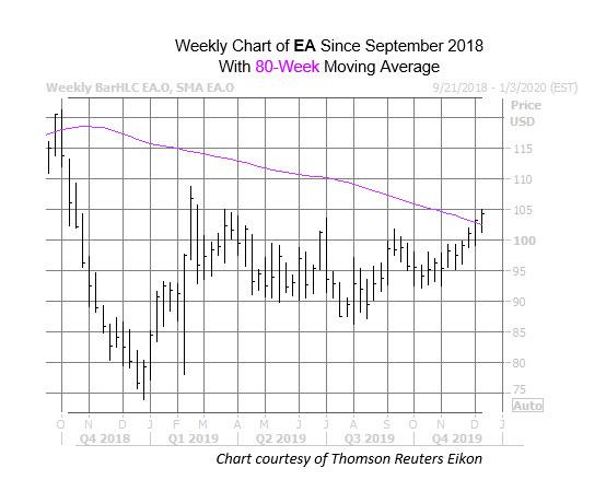 EA Chart Dec 12