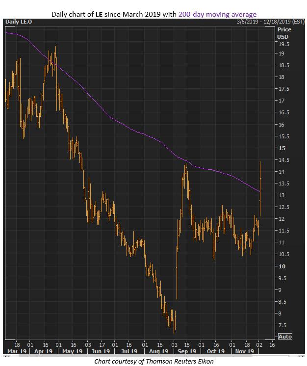 LE stock chart dec 3