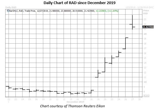 rad stock daily chart dec 2019