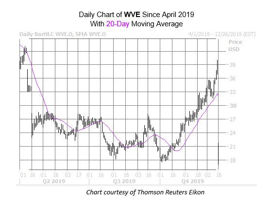 WVE Chart Dec 16