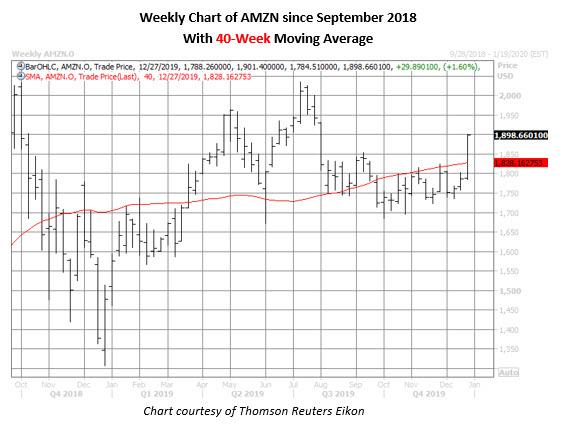 amzn stock weekly price chart on dec 27
