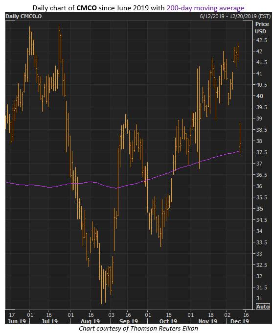 CMCO stock dec 11