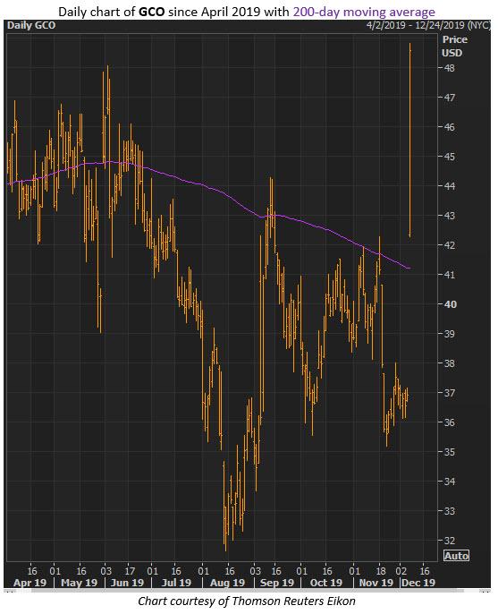 GCO stock dec 6