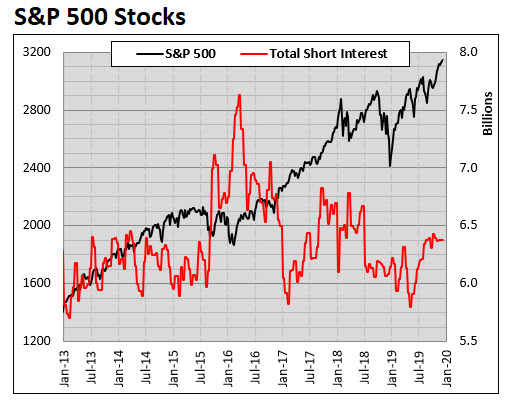 SPX Stocks Short Interest MMO
