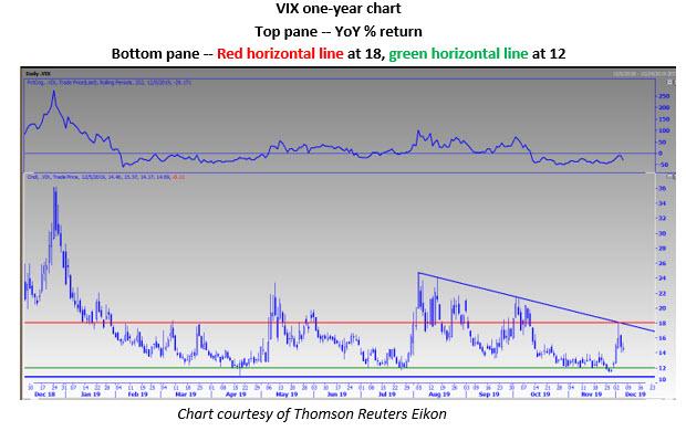 vix daily chart dec 6