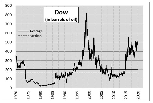 Dow in Oil