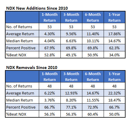 NDX Additions and Removals Since 2010