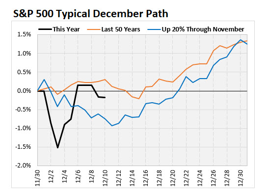 SPX 500 Typical Path December