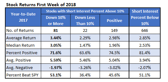 Stock Returns First Week 2018