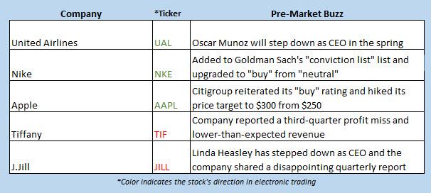 Buzz Chart Dec 5