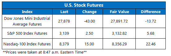Stock Futures Chart Dec 11