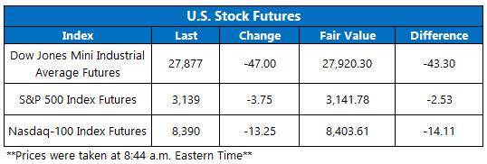Stock Futures Chart Dec 12