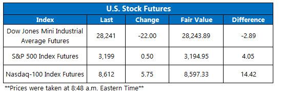 Stock Futures Chart Dec 17