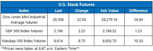 Stock Futures Chart Dec 18