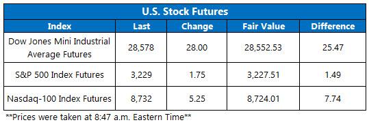 Stock Futures Chart Dec 24