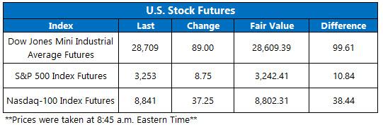 Stock Futures Chart Dec 27