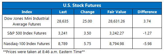 Stock Futures Chart Dec 30