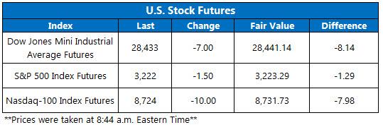 Stock Futures Chart Dec 31