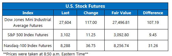 Stock Futures Chart Dec 4