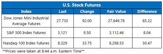 Stock Futures Chart Dec 5