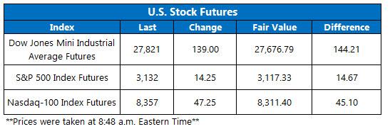 Stock Futures Chart Dec 6