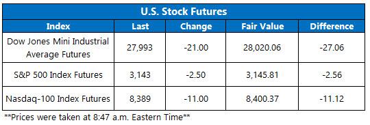 Stock Futures Chart Dec 9
