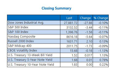 Closing Indexes Summary Dec 10