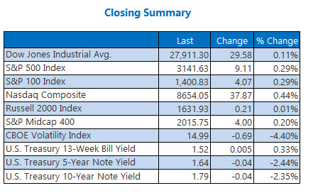 Closing Indexes Summary Dec 11