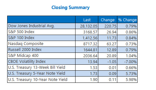 Closing Indexes Summary Dec 12