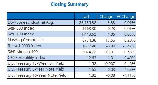 Closing Indexes Summary Dec 13