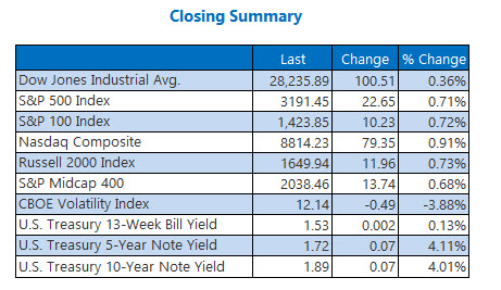 Closing Indexes Summary Dec 16