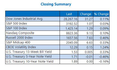Closing Indexes Summary Dec 17
