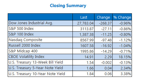 Closing Indexes Summary Dec 2