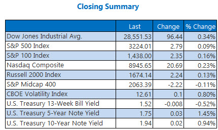 Closing Indexes Summary Dec 23