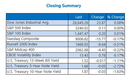 Closing Indexes Summary Dec 27