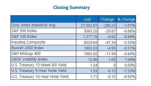 Closing Indexes Summary Dec 3
