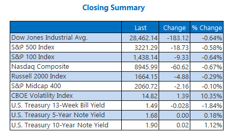 Closing Indexes Summary Dec 30