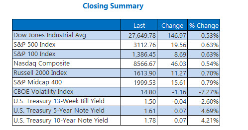 Closing Indexes Summary Dec 4