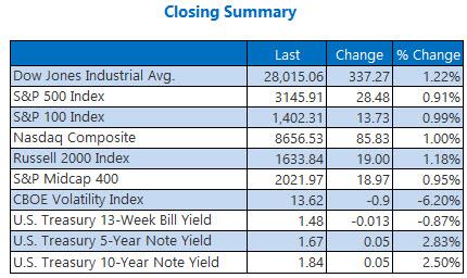 Closing Indexes Summary Dec 6