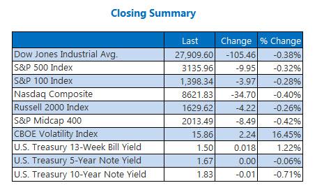 Closing Indexes Summary Dec 9