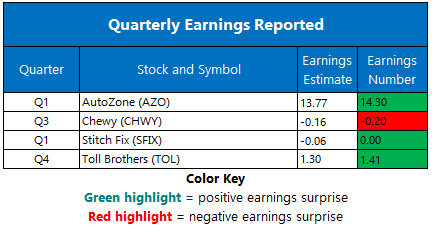 Corporate Earnings Dec 10