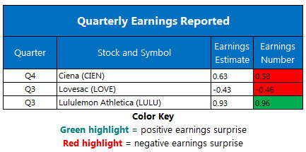 Corporate Earnings Dec 12