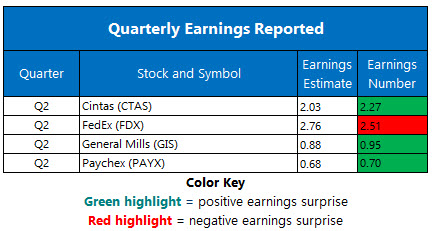 Corporate Earnings Dec 18