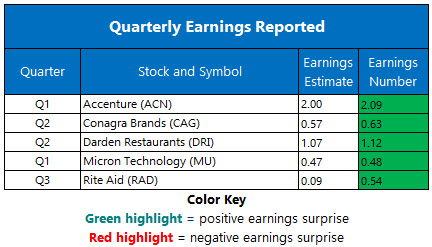 Corporate Earnings Dec 19